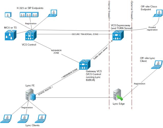 CiscoExpressway-Interoperability